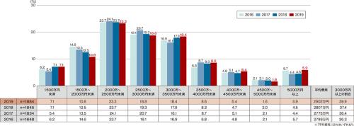 〔図1〕「建築者」の建築費用(全国)
