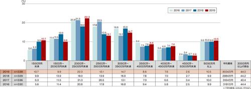 〔図2〕「建築者」の建築費用(首都圏)