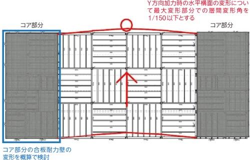 〔図2〕層間変形角は1/150以下