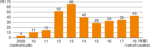 〔図1〕ここ数年で事故件数がじわり増加