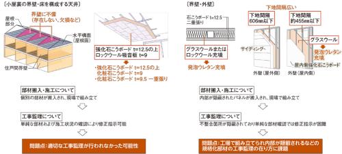 〔図1〕工場生産の規格化部材の工事監理に課題