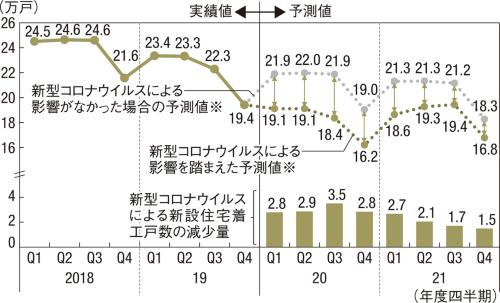 〔図2〕20年度の第3四半期が落ち込みのピーク