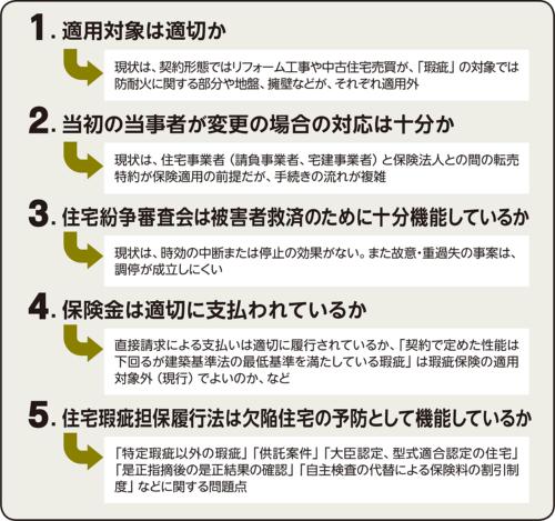 〔図1〕河合弁護士が指摘した消費者側からの問題点