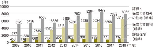〔図2〕新築住宅の電話相談件数の推移