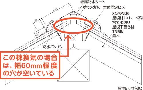 〔図1〕空気が抜ける開口を確保
