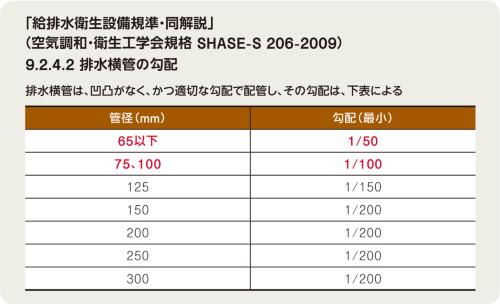 〔図1〕管径50mmならば勾配は50分の1以上