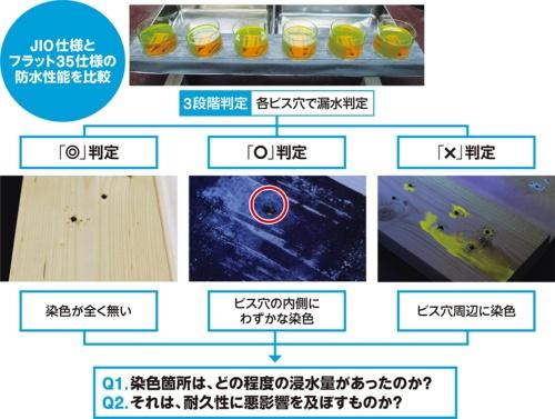 〔図1〕フラット35推奨仕様の「×」判定の漏水量は?