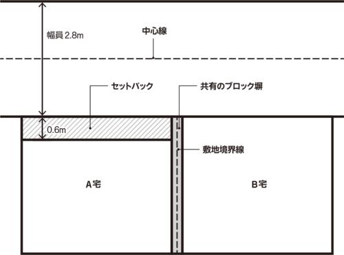 〔図1〕共有ブロック塀がセットバックの障害に