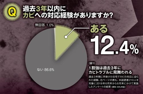 〔図1〕1割強は過去3年にカビトラブルに見舞われる