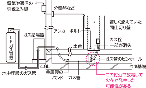 〔図2〕ケーブル経由でガス管に流れたか