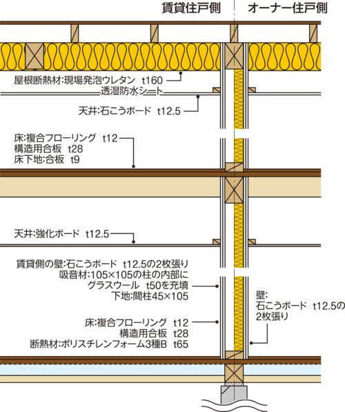 〔図2〕告示仕様で界壁を設計