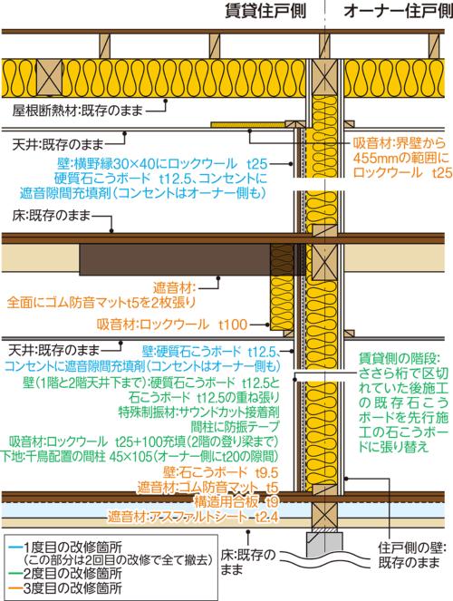 〔図4〕界壁回りの改修を3度実施
