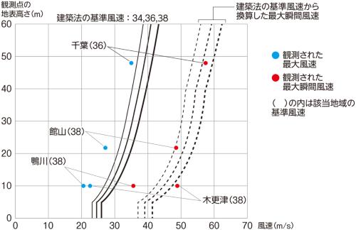 〔図3〕観測地点はほぼ基準風速以内に収まる