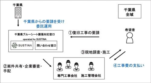 〔図3〕ブルーシートの施工事業者を仲介