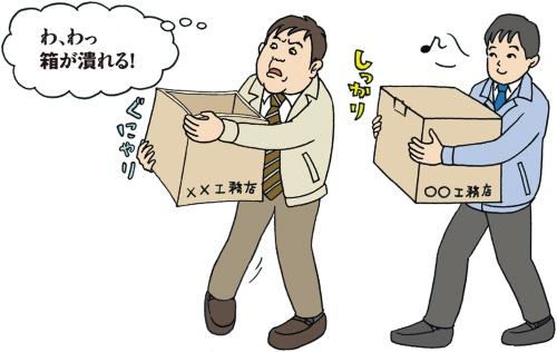 〔図1〕蓋のない箱は水平力に弱い