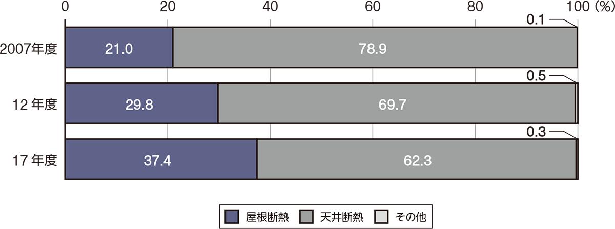 屋根断熱の採用が37.4%に達する (資料:住宅金融支援機構の資料を基に日経ホームビルダーが作成)