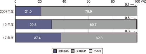 屋根断熱の採用が37.4%に達する