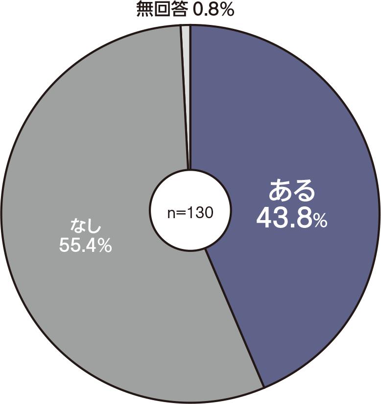 Q 屋根断熱で困っている点はあるか? 2018年8月から11月にかけて日経ホームビルダーが読者に調査を実施(資料:日経ホームビルダー)