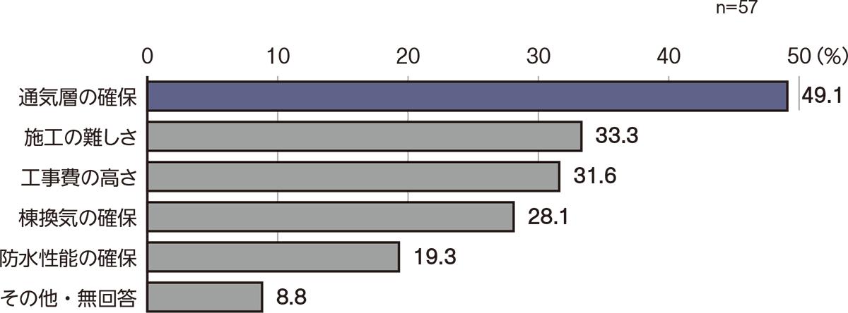 Q 屋根断熱で困っている内容は? 2018年8月から11月にかけて日経ホームビルダーが読者に調査を実施(資料:日経ホームビルダー)