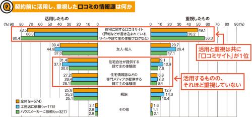 〔図2〕建て主が建築依頼先の住宅会社を選択する際に、どのような口コミの情報源を活用しているのかを尋ねた。グラフの左は、利用した情報源を複数回答形式で答えたもので、右は中でも重視したものを示した。口コミ情報サイトは利用度も重要度も高いことが分かる(資料:日経ホームビルダー)