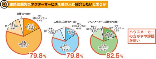 〔図1〕建築依頼先を紹介する際に重視するポイント上位4つの中で、最も紹介に前向きな人の比率が低く、8割を下回った(資料:日経ホームビルダー)