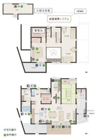 エコワークスのモデルハウス「棲家―sumica―」に導入したIoT対応の建材・設備。A:屋根裏エアコン B:電動シャッター(リビング、主寝室) C:エコキュート D:床下エアコン E:電動シャッター(浴室) F:照明 G:ワイヤレスカメラ H:ドアホン I:スマートスピーカー(資料:エコワークス)