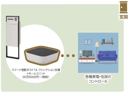 〔図2〕カメラで会話や投函確認/LIXIL「スマート宅配ポスト」