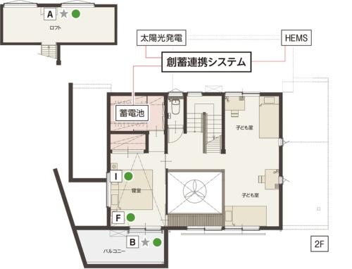 〔図1〕モデルハウスに採用したIoT対応の建材や設備
