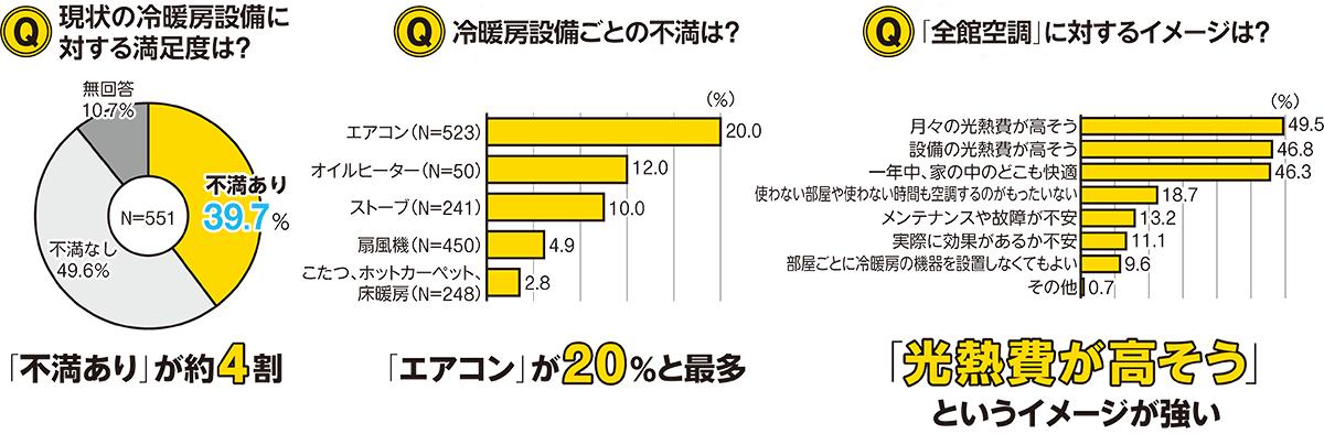 冷暖房への満足度と全館空調のイメージ <b>調査概要</b><br>OMソーラー(浜松市)がインターネット調査で2019年8月にアンケートを実施。埼玉、千葉、神奈川、静岡、愛知、京都、大阪、兵庫、岡山、広島の各府県に住む30歳代~60歳代の男女551人が回答した