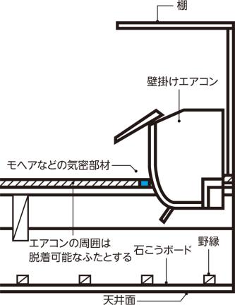 〔図1〕階間エアコンの断面納まり図