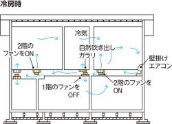 夏季の冷房の仕組みは下記の通り。(1)階間にエアコンの冷気を流す、(2)2階床のガラリとブースターファンで階間の冷気を2階居室に取り込む、(3)1階天井のガラリから冷気が1階居室へ自然に降下する