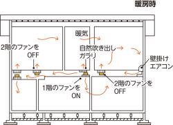 冬季の暖房の仕組みは下記の通り。(1)階間に暖気を流す、(2)2階床のガラリから自然対流で暖気が2階居室に循環する、(3)1階居室には天井のガラリとブースターファンで暖気を送り込む