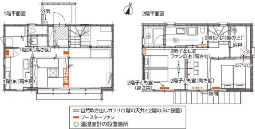 〔図3〕ブースターファンを5台設置