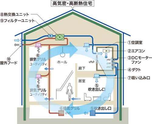 〔図1〕冷気・暖気を大風量で住居内に循環させる