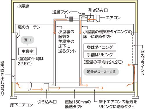 〔図1〕エアコン2台で床下を暖める