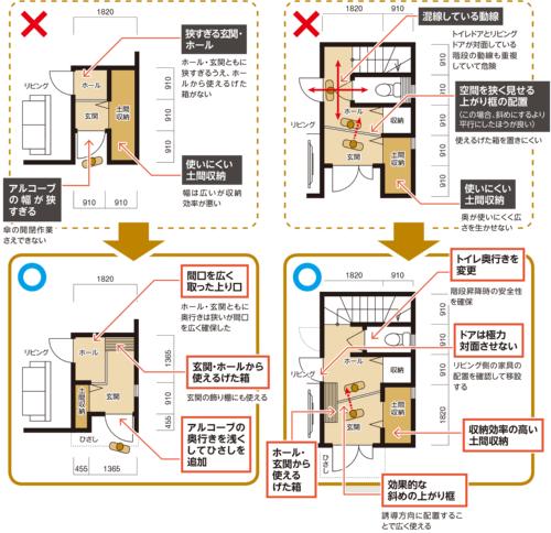 〔図1〕玄関が狭すぎる