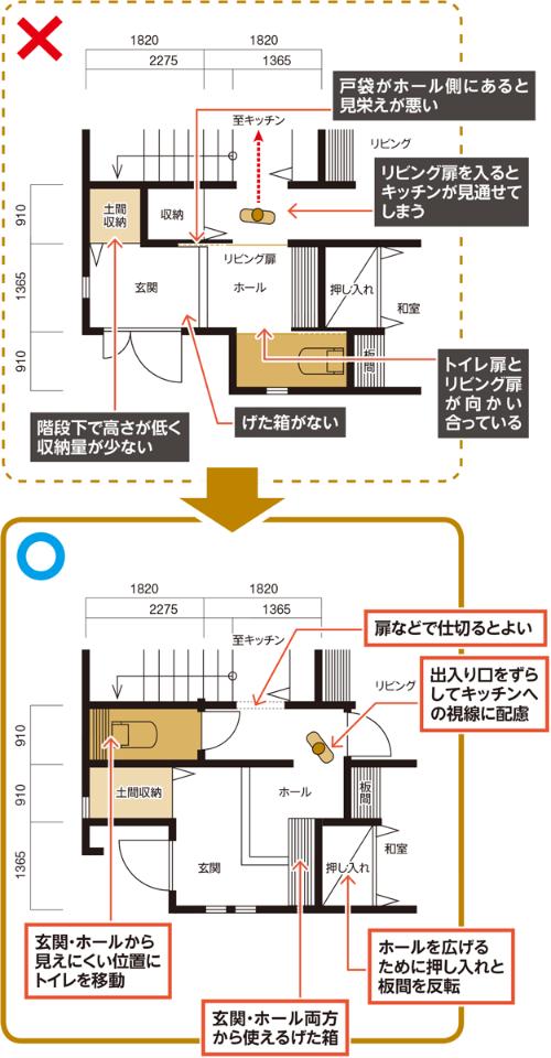 〔図2〕トイレの位置が問題