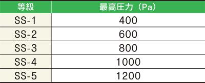 〔図2〕耐風圧性能の等級区分