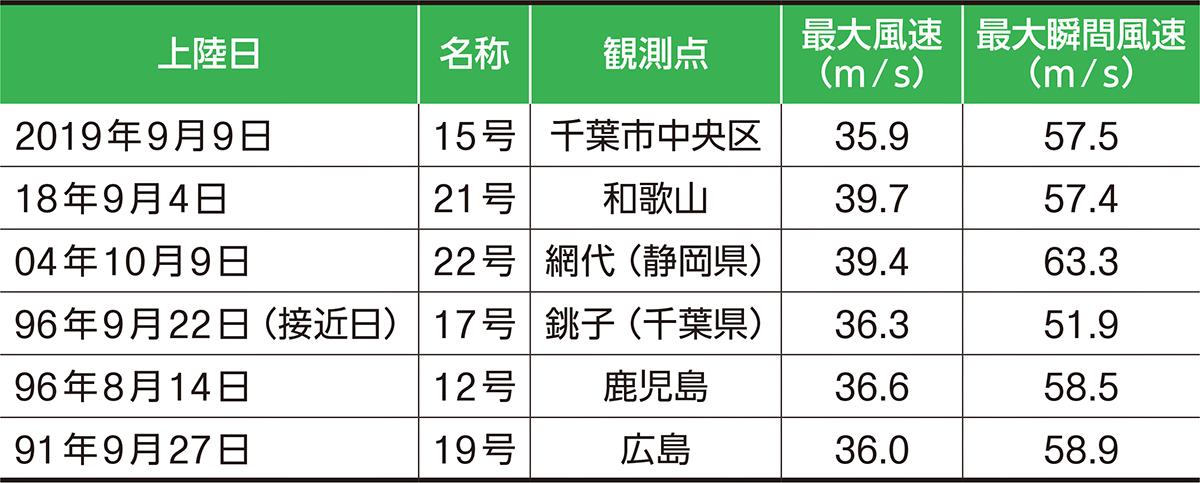 平成以降の主な「風」台風 ※1989年以降、日本の主要4島(本州、北海道、四国、九州)の市街地に被害をもたらした主な「風」台風をリスト化した。沖縄を含む島しょ部および室戸岬、潮岬、石廊崎、襟裳岬を除く観測点で、最大風速35m/s以上を記録した台風をピックアップした。観測点と上陸地、接近地は必ずしも一致しない<br>※最大瞬間風速は考慮していない(資料:日経ホームビルダー)