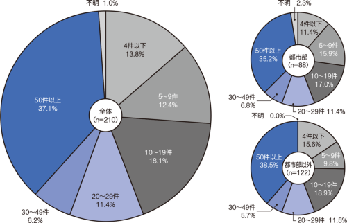 Q 過去5年以内に手掛けた住宅リフォーム工事の件数は?