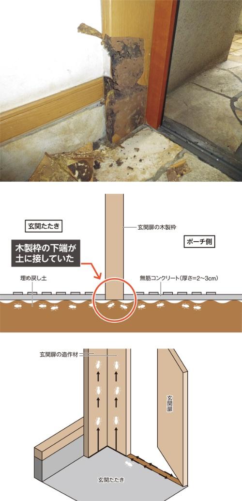 〔図1〕玄関扉の高さを揃えるために土を埋め戻す