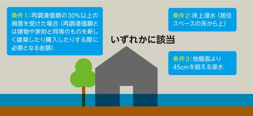 〔図1〕水災補償適用の3条件