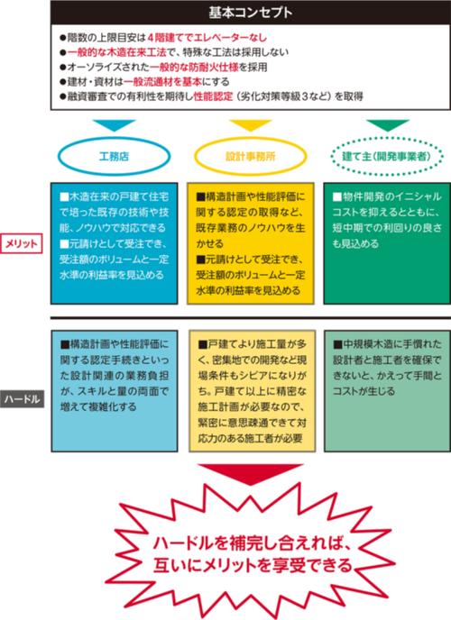 〔図1〕LOMとこーき工房が取り組む事業スキームの概要