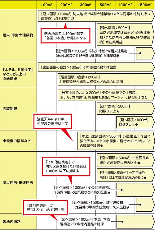 〔図1〕床面積が増えると規定も増える