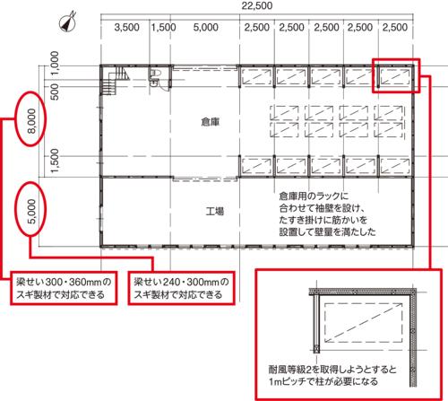 〔図1〕袖壁を利用して耐力壁を充足