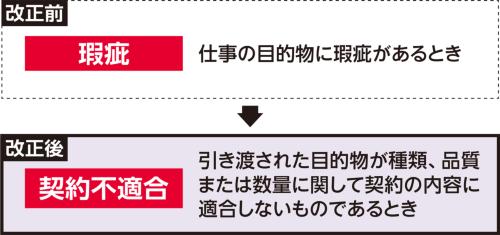 〔図1〕「瑕疵」の文言は廃止