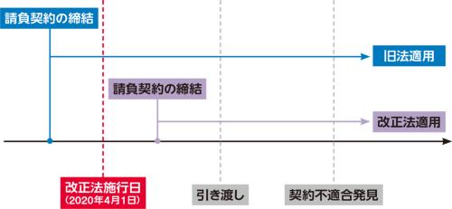 〔図2〕施行前の契約は旧法適用