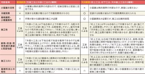 〔図1〕屋根断熱と天井断熱の違い