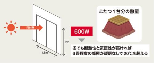 〔図1〕直射日光でこたつ1台分の熱量