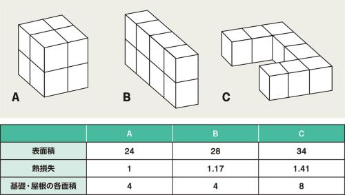 〔図1〕同じ延べ床面積でも熱損失が変わる